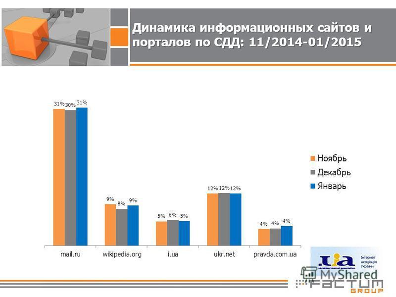 Динамика информационных сайтов и порталов по СДД: 11/2014-01/2015