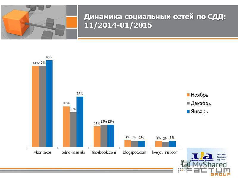 Динамика социальных сетей по СДД: 11/2014-01/2015