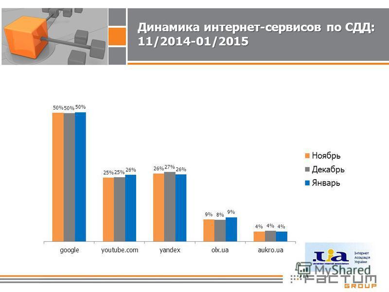 Динамика интернет-сервисов по СДД: 11/2014-01/2015