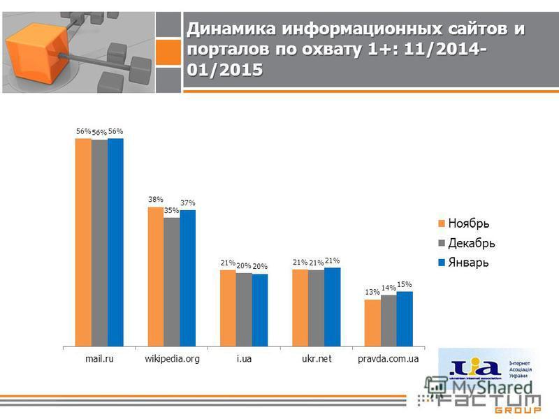 Динамика информационных сайтов и порталов по охвату 1+: 11/2014- 01/2015