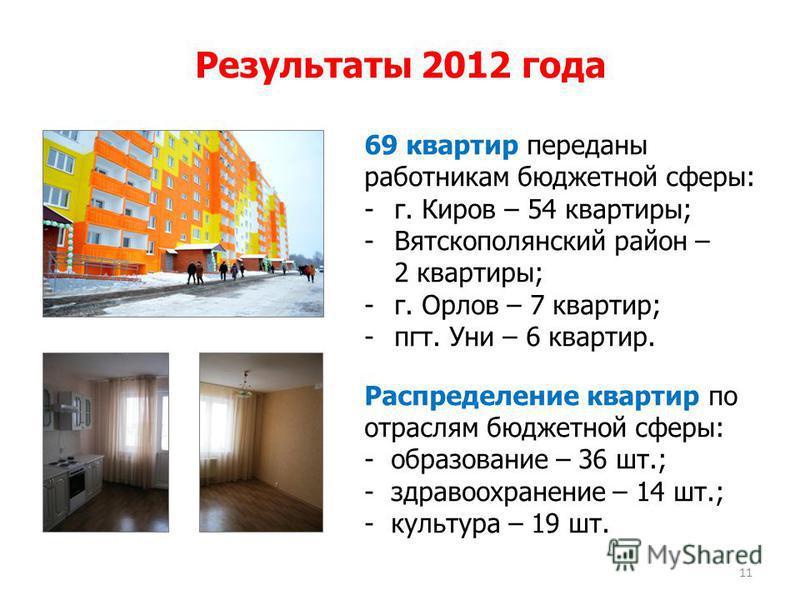 Результаты 2012 года 69 квартир переданы работникам бюджетной сферы: -г. Киров – 54 квартиры; -Вятскополянский район – 2 квартиры; -г. Орлов – 7 квартир; -пгт. Уни – 6 квартир. Распределение квартир по отраслям бюджетной сферы: - образование – 36 шт.