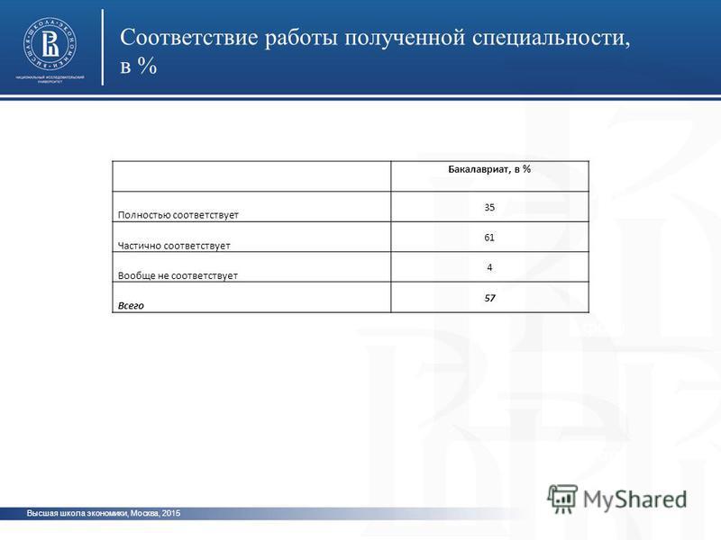 Высшая школа экономики, Москва, 2015 Соответствие работы полученной специальности, в % фото Бакалавриат, в % Полностью соответствует 35 Частично соответствует 61 Вообще не соответствует 4 Всего 57