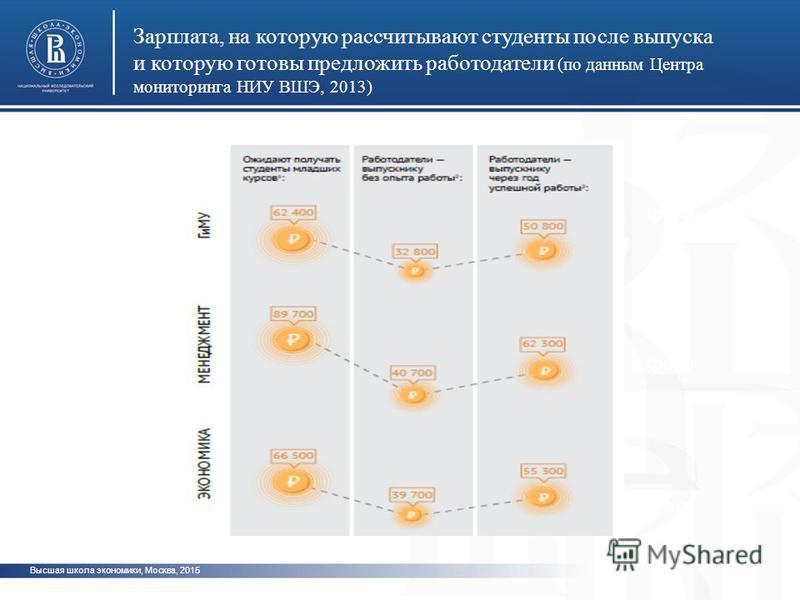 Высшая школа экономики, Москва, 2015 Зарплата, на которую рассчитывают студенты после выпуска и которую готовы предложить работодатели (по данным Центра мониторинга НИУ ВШЭ, 2013) фото