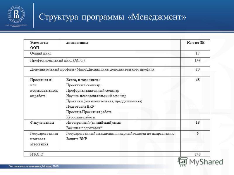 Высшая школа экономики, Москва, 2015 Структура программы «Менеджмент» фото Элементы ООП дисциплины Кол-во ЗЕ Общий цикл 17 Профессиональный цикл (Major)149 Дополнительный профиль (Minor)Дисциплины дополнительного профиля 20 Проектная и/ или исследова