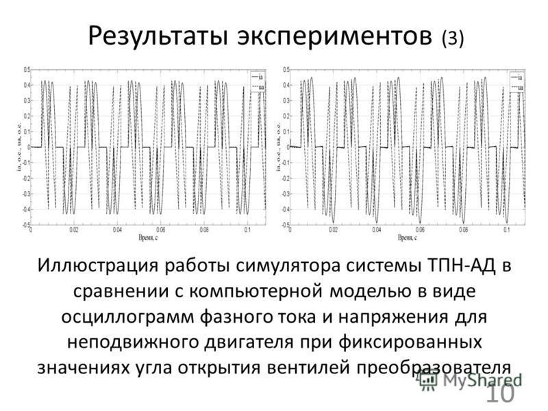 Результаты экспериментов (3) Иллюстрация работы симулятора системы ТПН-АД в сравнении с компьютерной моделью в виде осциллограмм фазного тока и напряжения для неподвижного двигателя при фиксированных значениях угла открытия вентилей преобразователя 1