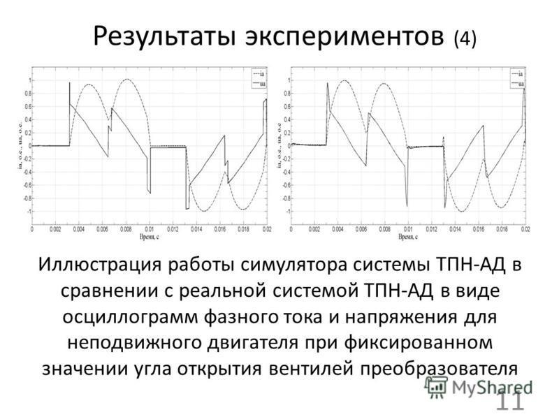 Результаты экспериментов (4) Иллюстрация работы симулятора системы ТПН-АД в сравнении с реальной системой ТПН-АД в виде осциллограмм фазного тока и напряжения для неподвижного двигателя при фиксированном значении угла открытия вентилей преобразовател