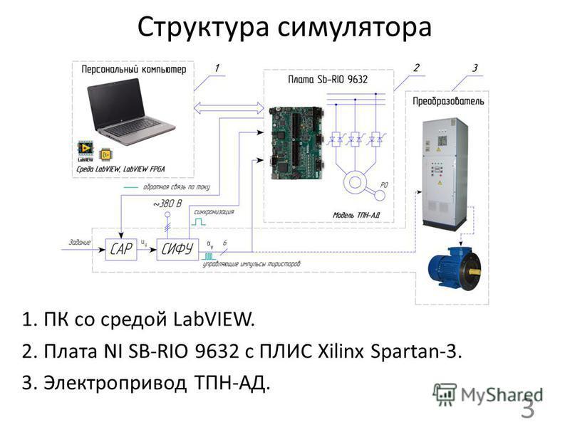 Структура симулятора 1. ПК со средой LabVIEW. 2. Плата NI SB-RIO 9632 c ПЛИС Xilinx Spartan-3. 3. Электропривод ТПН-АД. 3