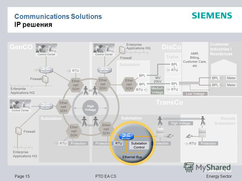 Page 15PTD EA CS © Siemens AG Energy Sector Communications Solutions IP решения