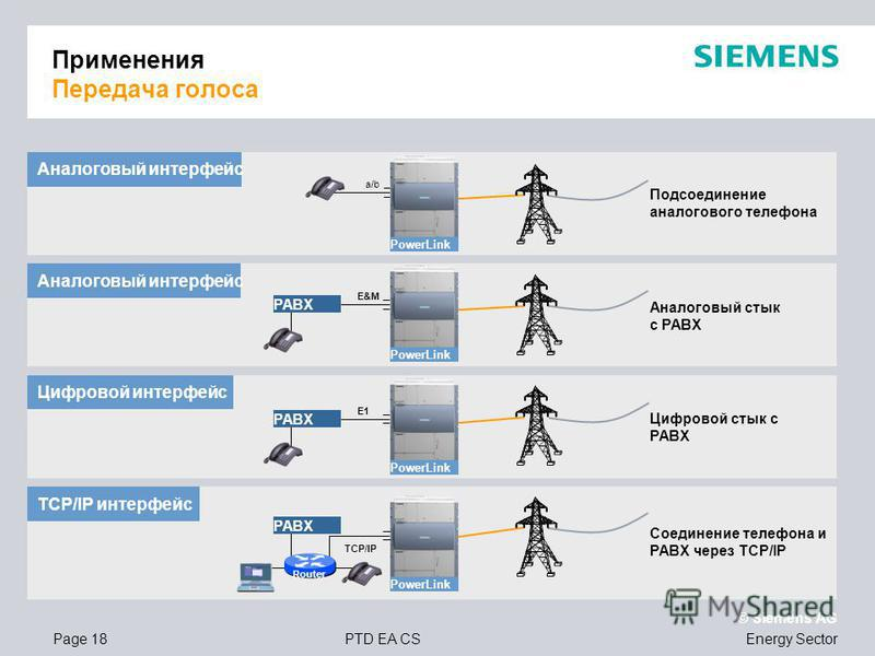 Page 18PTD EA CS © Siemens AG Energy Sector Применения Передача голоса PABX E&M Аналоговый интерфейс Аналоговый стык с PABX Цифровой интерфейс Цифровой стык с PABX TCP/IP TCP/IP интерфейс Соединение телефона и PABX через TCP/IP Аналоговый интерфейс П
