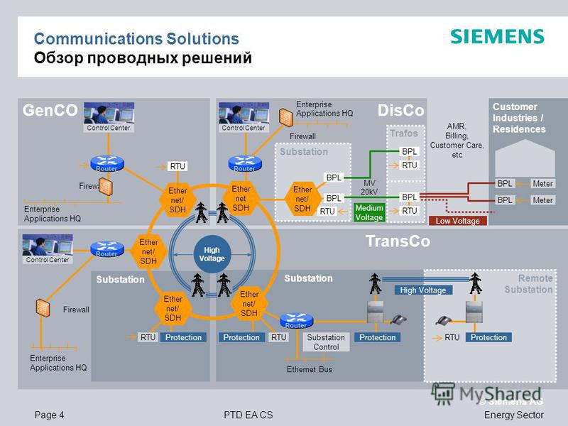 Page 4PTD EA CS © Siemens AG Energy Sector DisCo Trafos Substation TransCo Substation Remote Substation GenCO Customer Industries / Residences Communications Solutions Обзор проводных решений Firewall Enterprise Applications HQ Firewall Control Cente
