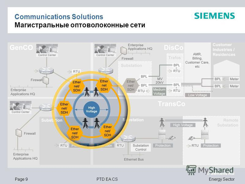 Page 9PTD EA CS © Siemens AG Energy Sector Communications Solutions Магистральные оптоволоконные сети