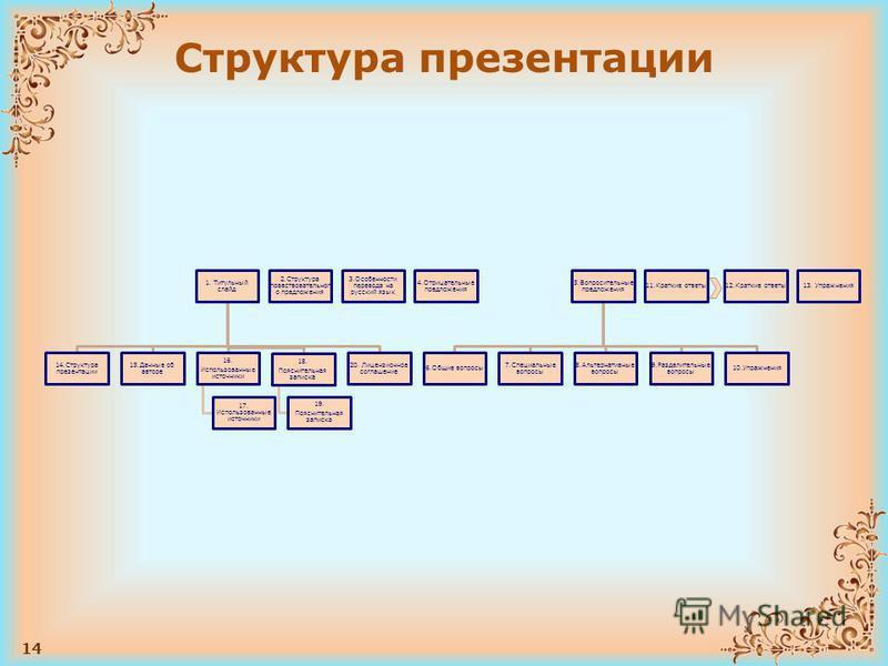 14 Структура презентации 1. Титульный слайд 14. Структура презентации 15. Данные об авторе 16. Использованные источники 17. Использованные источники 18. Пояснительная записка 19. Пояснительная записка 20. Лицензионное соглашение 2. Структура повество