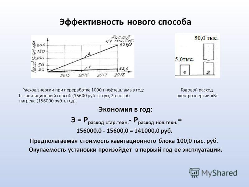 Эффективность нового способа Расход энергии при переработке 1000 т нефтешлама в год: Годовой расход 1- кавитационный способ (15600 руб. в год); 2-способ электроэнергии,к Вт. нагрева (156000 руб. в год). Экономия в год: Э = P расход стар.техн. - Р рас
