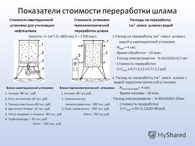 Показатели стоимости переработки шлама Стоимость кавитационной Стоимость установки Расходы на переработку установки для утилизации термоэлектрической 1 м 3 смеси шлама с водой нефтешлама переработки шлама Емкость V=1 м 3 ( D =800 мм; h = 1700 мм ). 1