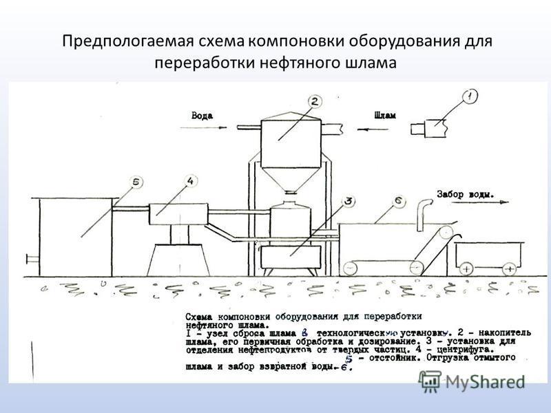Предпологаемая схема компоновки оборудования для переработки нефтяного шлама