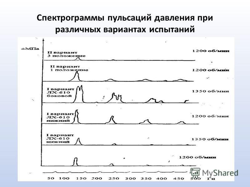 Спектрограммы пульсаций давления при различных вариантах испытаний