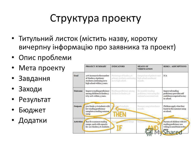 Структура проекту Титульний листок (містить назву, коротка вычерпну інформацію про заявника та проект) Опис проблемы Мета проекту Завдання Заходи Результат Бюджет Додатки