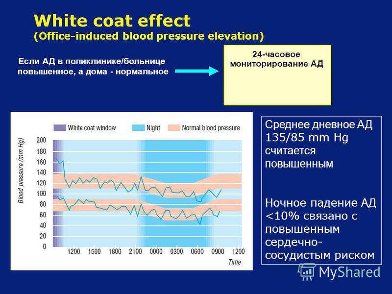 White coat effect (Office-induced blood pressure elevation) 24-часовое мониторирование АД Если АД в поликлинике/больнице повышенное, а дома - нормальное Среднее дневное АД 135/85 mm Hg считается повышенным Ночное падение АД