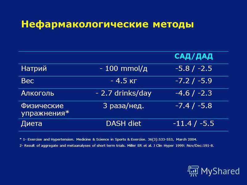 Нефармакологические методы САД/ДАД Натрий- 100 mmol/д-5.8 / -2.5 Вес- 4.5 кг-7.2 / -5.9 Алкоголь- 2.7 drinks/day-4.6 / -2.3 Физические упражнения* 3 раза/нед.-7.4 / -5.8 ДиетаDASH diet-11.4 / -5.5 * 1- Exercise and Hypertension. Medicine & Science in