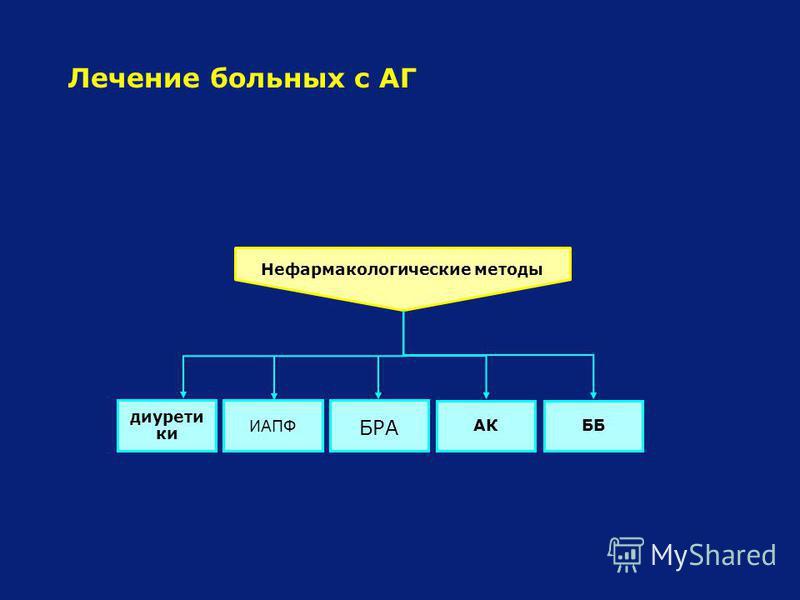 Лечение больных с АГ ББАК диуретики ИАПФ БРА Нефармакологические методы