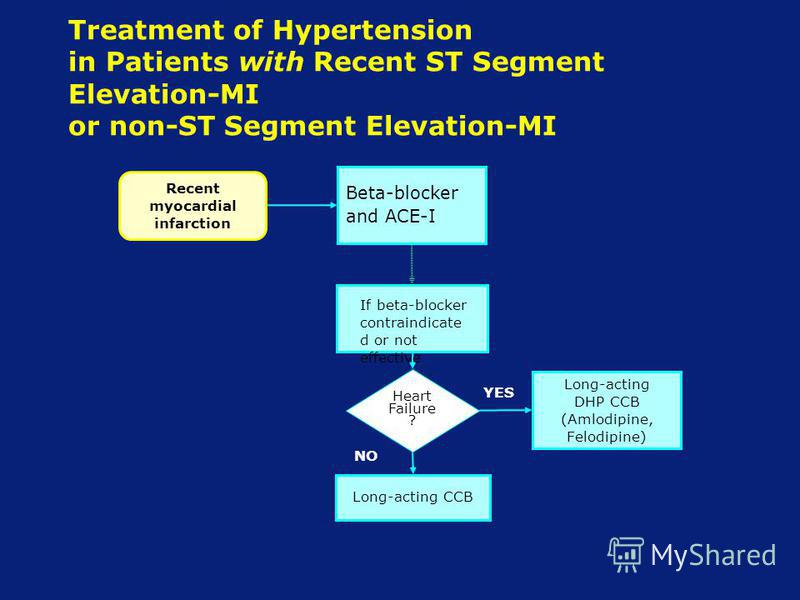 Treatment of Hypertension in Patients with Recent ST Segment Elevation-MI or non-ST Segment Elevation-MI Long-acting DHP CCB (Amlodipine, Felodipine) Beta-blocker and ACE-I Recent myocardial infarction Heart Failure ? NO YES Long-acting CCB If beta-b
