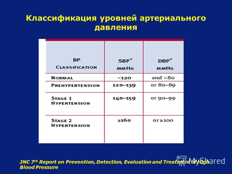 Классификация уровней артериального давления JNC 7 th Report on Prevention, Detection, Evaluation and Treatment of High Blood Pressure