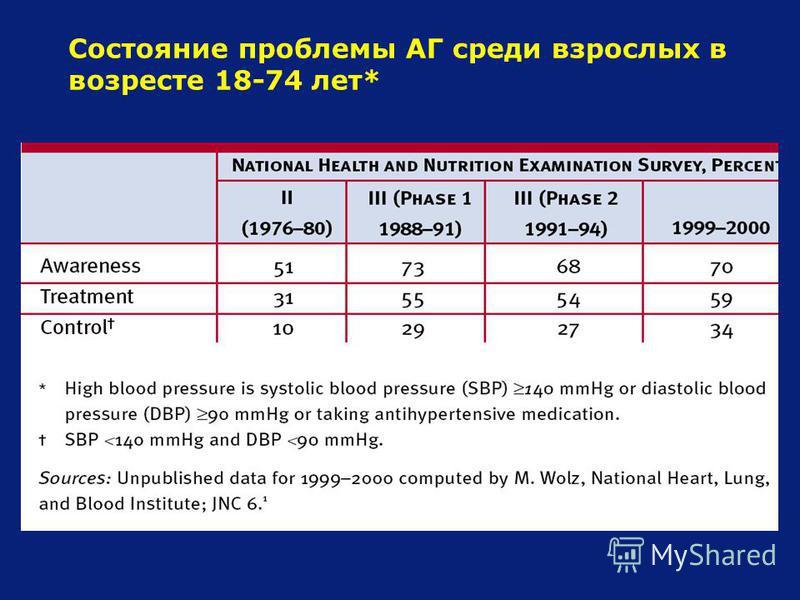 Состояние проблемы АГ среди взрослых в возрасте 18-74 лет*