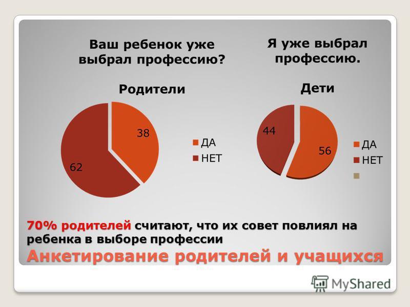 70% родителей считают, что их совет повлиял на ребенка в выборе профессии Анкетирование родителей и учащихся