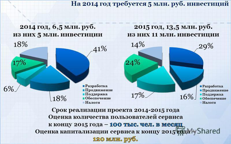 На 2014 год требуется 5 млн. руб. инвестиций 2014 год, 6,5 млн. руб. из них 5 млн. инвестиции 2015 год, 13,5 млн. руб. из них 11 млн. инвестиции