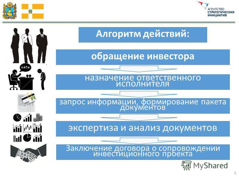 5 Алгоритм действий: обращение инвестора назначение ответственного исполнителя запрос информации, формирование пакета документов экспертиза и анализ документов Заключение договора о сопровождении инвестиционного проекта