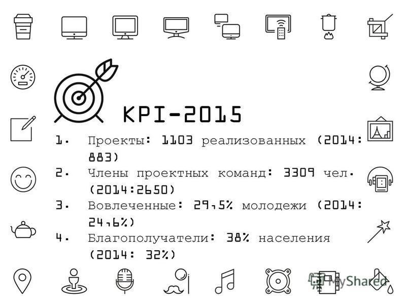 1.Проекты: 1103 реализованных (2014: 883) 2. Члены проектных команд: 3309 чел. (2014:2650) 3.Вовлеченные: 29,5% молодежи (2014: 24,6%) 4.Благополучатели: 38% населения (2014: 32%) KPI-2015