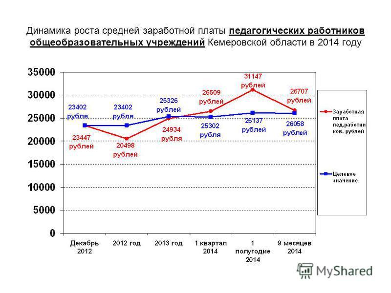 Динамика роста средней заработной платы педагогических работников общеобразовательных учреждений Кемеровской области в 2014 году