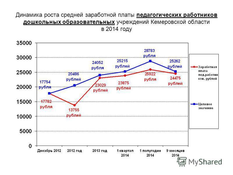Динамика роста средней заработной платы педагогических работников дошкольных образовательных учреждений Кемеровской области в 2014 году