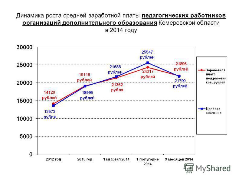 Динамика роста средней заработной платы педагогических работников организаций дополнительного образования Кемеровской области в 2014 году