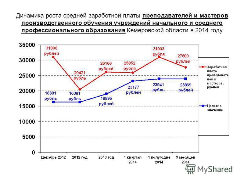 Динамика роста средней заработной платы преподавателей и мастеров производственного обучения учреждений начального и среднего профессионального образования Кемеровской области в 2014 году