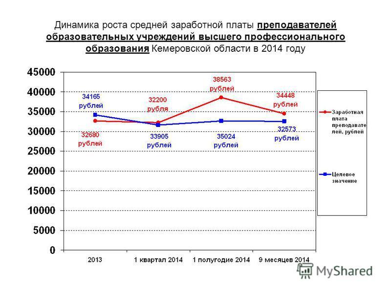 Динамика роста средней заработной платы преподавателей образовательных учреждений высшего профессионального образования Кемеровской области в 2014 году