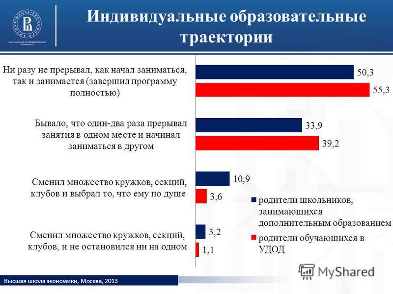 Индивидуальные образовательные траектории Высшая школа экономики, Москва, 2013