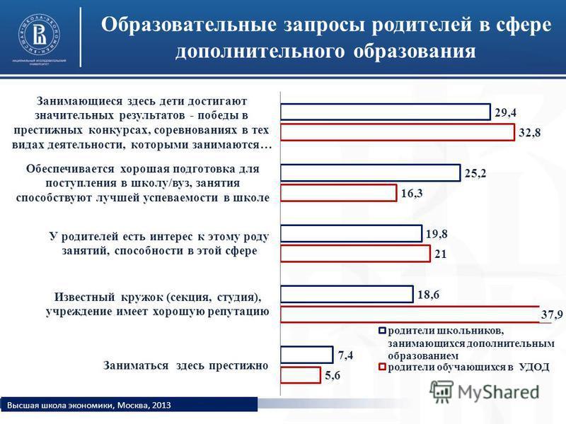 Образовательные запросы родителей в сфере дополнительного образования Высшая школа экономики, Москва, 2013