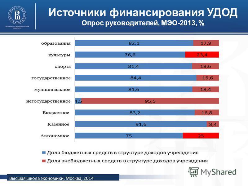 Высшая школа экономики, Москва, 2014 Источники финансирования УДОД Опрос руководителей, МЭО-2013, % фото