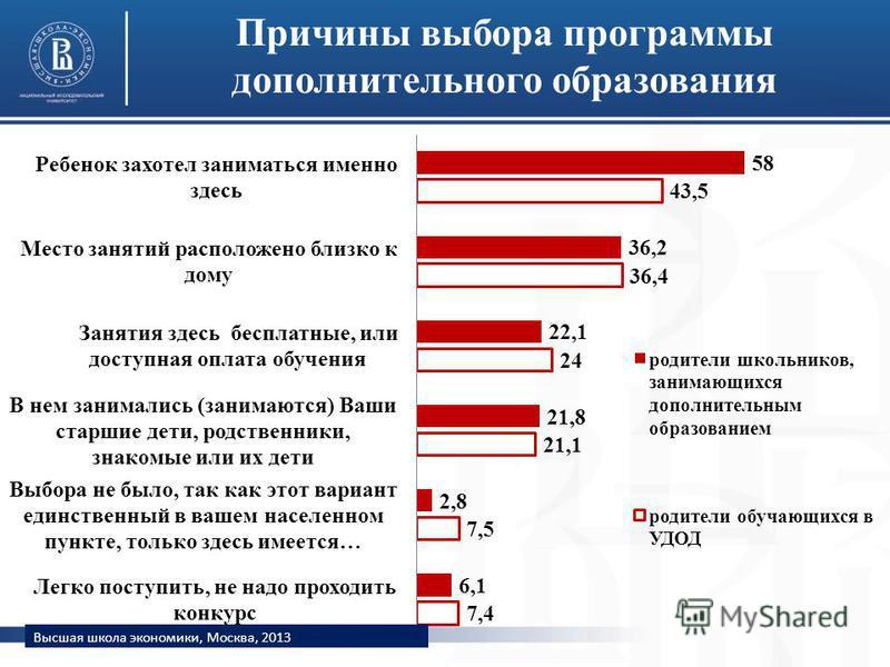 Причины выбора программы дополнительного образования Высшая школа экономики, Москва, 2013