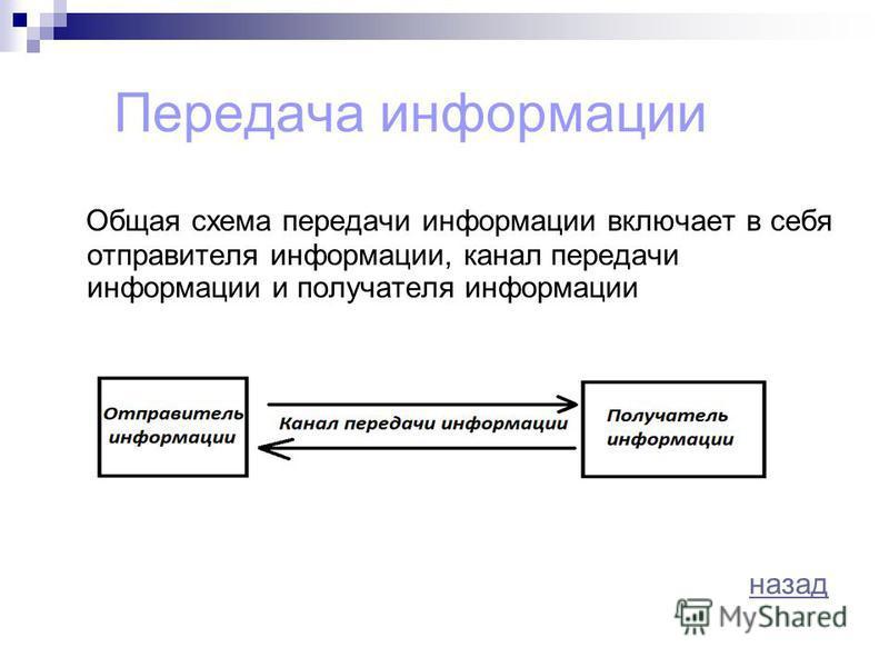 Передача информации Общая схема передачи информации включает в себя отправителя информации, канал передачи информации и получателя информации Канал обмена информацией назад