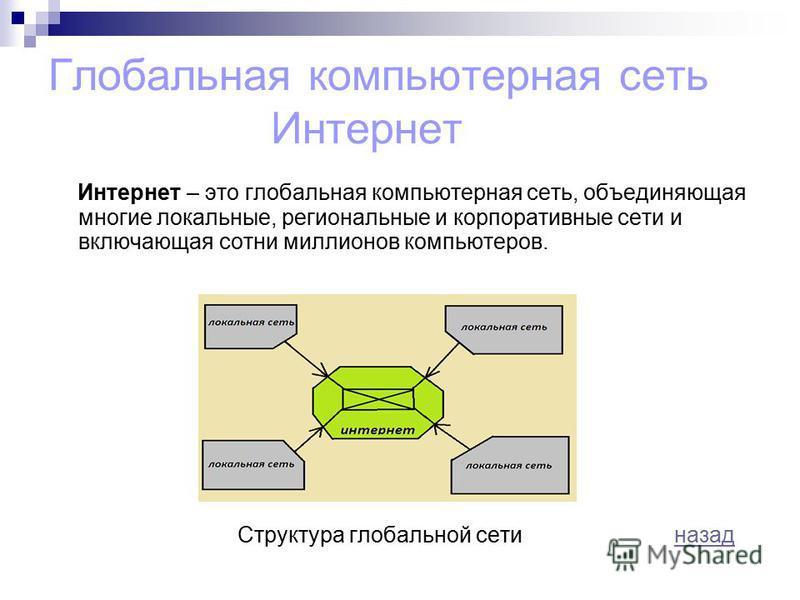 Глобальная компьютерная сеть Интернет Интернет – это глобальная компьютерная сеть, объединяющая многие локальные, региональные и корпоративные сети и включающая сотни миллионов компьютеров. Структура глобальной сети назад