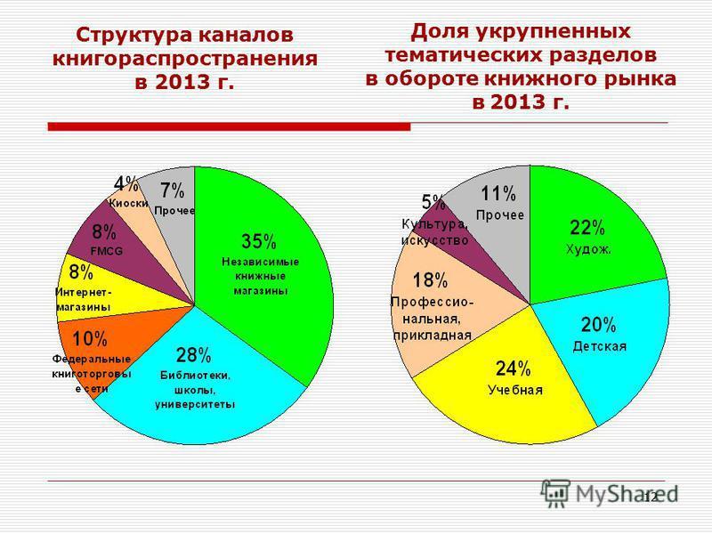 12 Структура каналов книгораспространения в 2013 г. Доля укрупненных тематических разделов в обороте книжного рынка в 2013 г.
