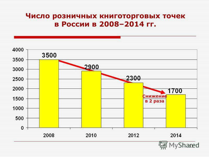 13 Число розничных книготорговых точек в России в 2008–2014 гг. Снижение в 2 раза