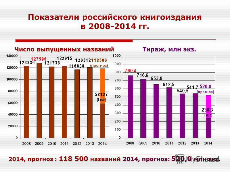 2 2014, прогноз: 118 500 названий 2014, прогноз : 118 500 названий 2014, прогноз: 520,0 млн экз. Показатели российского книгоиздания в 2008-2014 гг. Число выпущенных названий Тираж, млн экз.