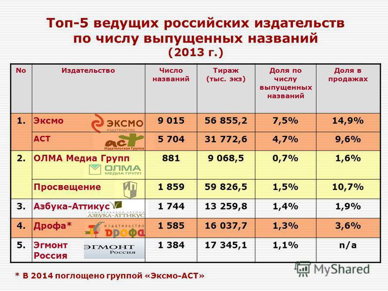 Топ-5 ведущих российских издательств по числу выпущенных названий (2013 г.) No ИздательствоЧисло названий Тираж (тыс. экз) Доля по числу выпущенных названий Доля в продажах 1.Эксмо 9 01556 855,27,5%14,9% АСТ 5 70431 772,64,7%9,6% 2. ОЛМА Медиа Групп