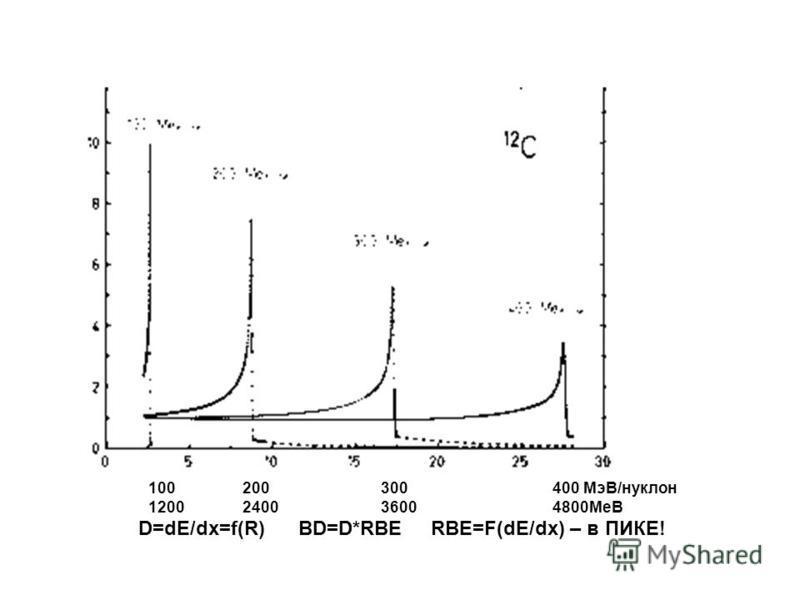 100 200 300 400 МэВ/нуклон 1200 2400 3600 4800МеВ D=dE/dx=f(R) BD=D*RBE RBE=F(dE/dx) – в ПИКЕ!