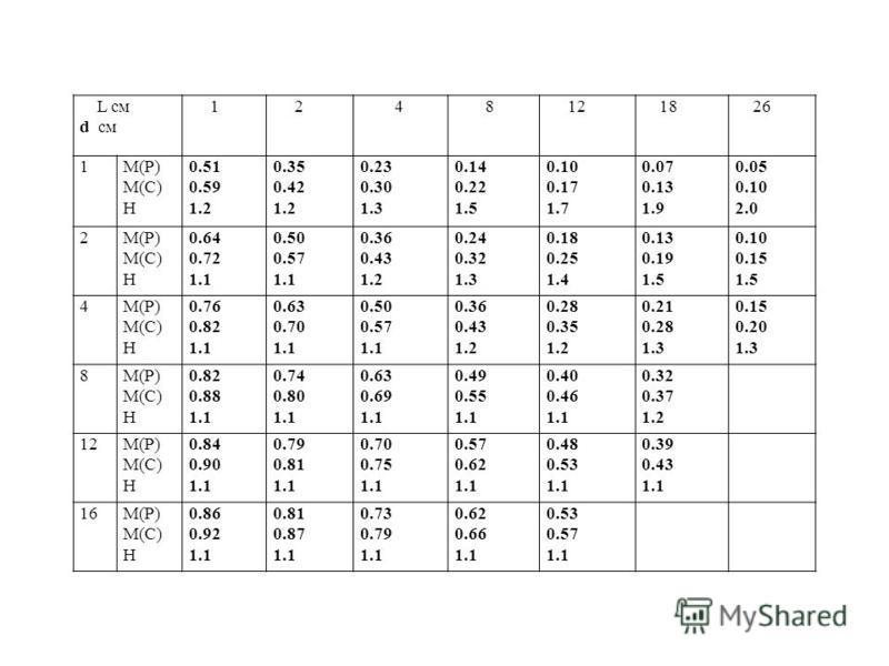 L см d см 1 2 4 8 12 18 26 1M(P) M(C) H 0.51 0.59 1.2 0.35 0.42 1.2 0.23 0.30 1.3 0.14 0.22 1.5 0.10 0.17 1.7 0.07 0.13 1.9 0.05 0.10 2.0 2M(P) M(C) H 0.64 0.72 1.1 0.50 0.57 1.1 0.36 0.43 1.2 0.24 0.32 1.3 0.18 0.25 1.4 0.13 0.19 1.5 0.10 0.15 1.5 4