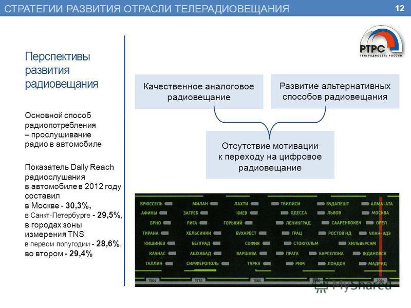 12 СТРАТЕГИИ РАЗВИТИЯ ОТРАСЛИ ТЕЛЕРАДИОВЕЩАНИЯ Основной способ радио потребления – прослушивание радио в автомобиле Показатель Daily Reach радио слушания в автомобиле в 2012 году составил в Москве - 30,3%, в Санкт-Петербурге - 29,5%, в городах зоны и