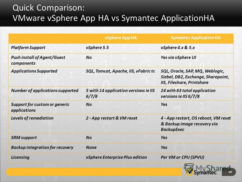 Quick Comparison: VMware vSphere App HA vs Symantec ApplicationHA 10 vSphere App HASymantec Application HA Platform SupportvSphere 5.5vSphere 4. x & 5. x Push install of Agent/Guest components NoYes via vSphere UI Applications SupportedSQL, Tomcat, A